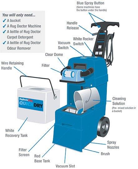 How To Clean Shag Pile Carpets