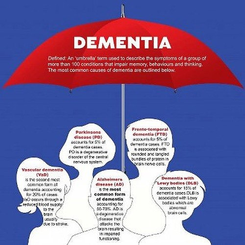 types of dementia and common signs and symptoms essay
