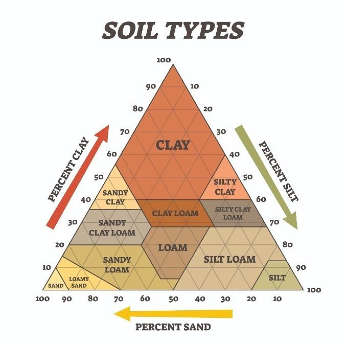 Soil types by the percentage of particles using a soil structure calculator.