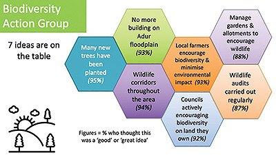 Biodiverity Ideas